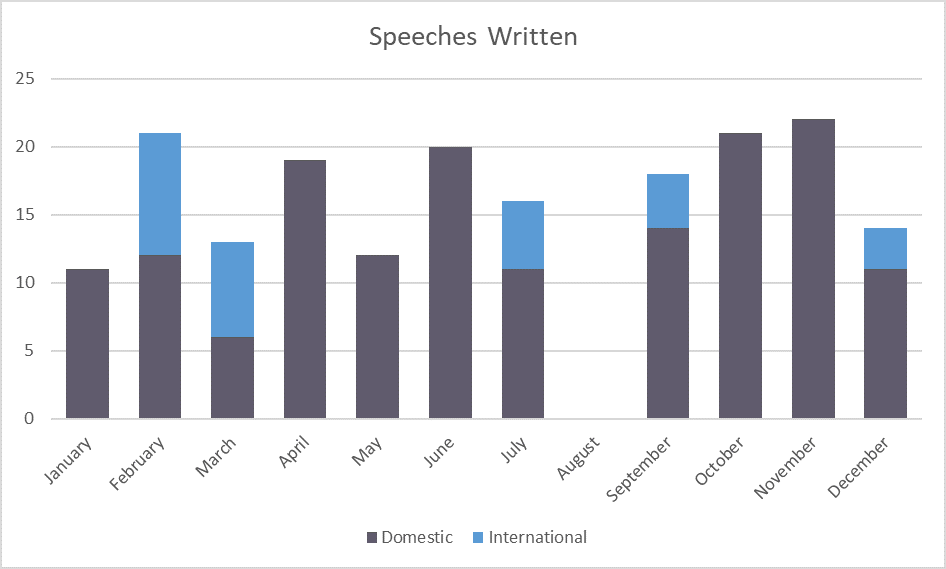 What does a speechwriter do?